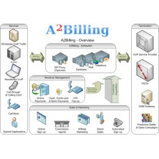 Call Billing System