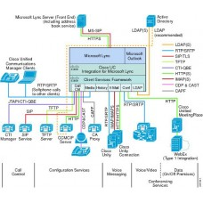 Data Center Design and Implementation