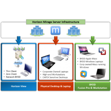 Desktop and Laptop OS Management