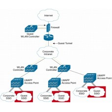 Wireless Network design and Implementation